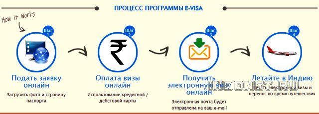 e-Visa - Электронная виза Индию, как получить