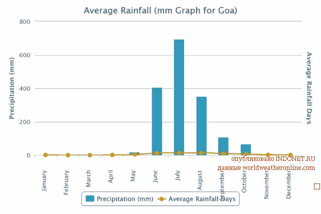 Погода в Индии, Гоа по месяцам, осадки