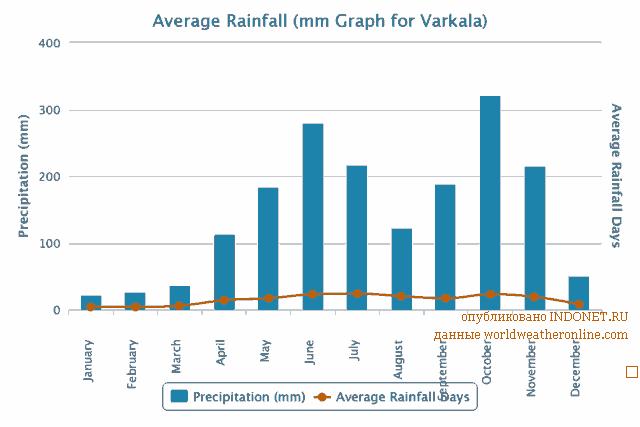 Погода в Варкале по месяцам, осадки