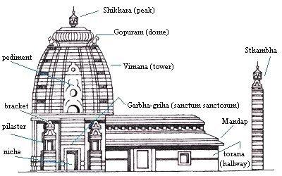 Структура индуистского храма Индии